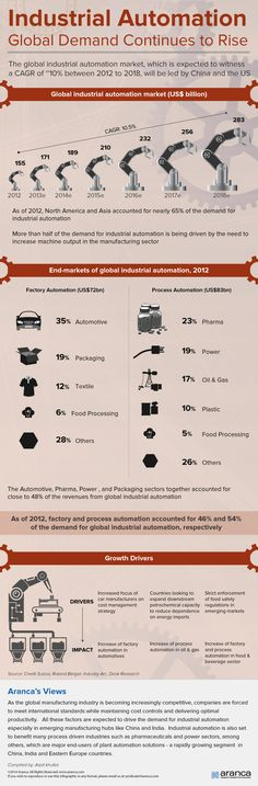 #Industrial #Automation : Demand for Industrial Automation in India and China is on the rise.