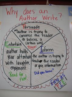 Author's Purpose Anchor Chart--Include visual examples of books in the pie
