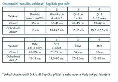 Výsledek obrázku pro tabulka háčkovaných čepiček Computer Keyboard, Periodic Table, Periodic Table Chart, Computer Keypad, Periotic Table, Keyboard