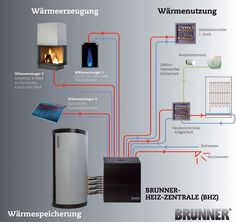 "De ""warmtecentrale"", totaalverwarming met zon en hout Renewable Energy, Solar Energy, Solar Power, Mechanical Room, Mechanical Design, Hydronic Heating, Home Gadgets, Heating And Cooling, Heating Systems"