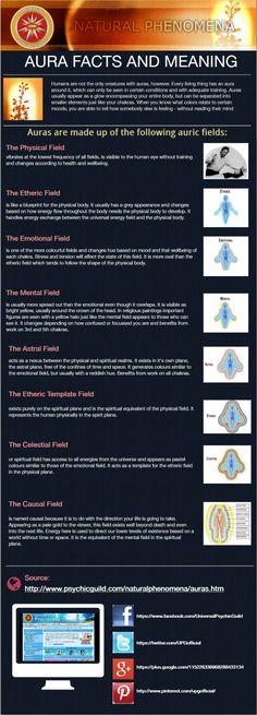 Facts and Meaning of Auric Field/Layer of #Aura