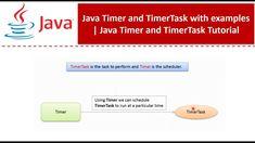 Java Tutorial, Time Timer, The Creator, Coding, Programming