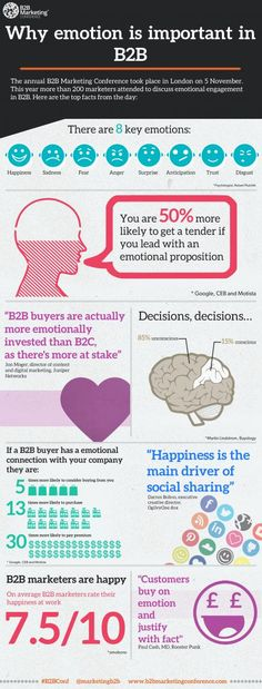 Infographic: Why emotion is important in marketing B2b Social Media Marketing, Marketing Communication Strategy, Marketing Communications, Social Media Content, Business Marketing, Content Marketing, Online Marketing, Digital Marketing, Simple Site