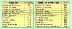 Smak Zdrowia: Liczenie kalorii, mój sposób na dietę Food Calories List, Low Glycemic Diet, Food Design, Periodic Table, Easy Meals, Good Food, Health Fitness, Healthy Eating, Weight Loss