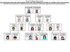 Familia (Family in Spanish) Family tree Worksheet 1   Trees ...