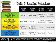 and Math Rotation Boards FREE, editable rotation boards for reading and math rotations. Perfect for Daily 5 Reading and Daily 3 Math!FREE, editable rotation boards for reading and math rotations. Perfect for Daily 5 Reading and Daily 3 Math! Daily 5 Kindergarten, Daily 3 Math, Daily 5 Reading, Daily Five, First Grade Reading, Reading Lessons, Teaching Reading, Guided Reading, Reading Activities