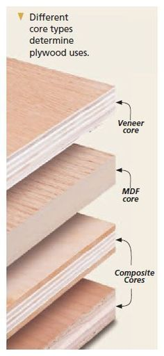 Plywood is used so commonly in projects that you may buy and use plywood without ever giving it much thought. But there's more to plywood than meets the eye.