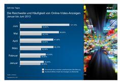 Reichweite von Online-Video-Anzeigen: #Amerikaner lieben #Video Ads. http://de.slideshare.net/TWTinteractive/die-reichweite-und-haeufigkeit-von-online-videoanzeigen