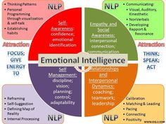 Great infographic explaining the concept of emotional intelligence