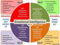 Great infographic explaining the concept of emotional intelligence