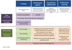 The Workplace Learning Revolution (2013) « Centre for Learning & Performance Technologies @C4LPT