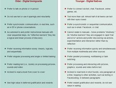 some differences of digital natives and digital immigrants :)