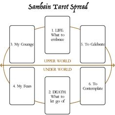 Samhain Tarot Spread - (SAH-win) Samhain Southern Hemisphere May 1