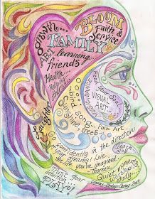 Art Beneath the Cottonwoods: Mind Map