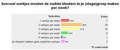 Weektaak: hoe om te gaan met verplichte werkjes bij de kleuters