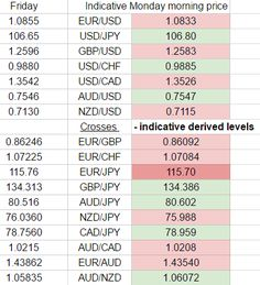 Monday morning 14 November 2016 - Forex prices, early indications