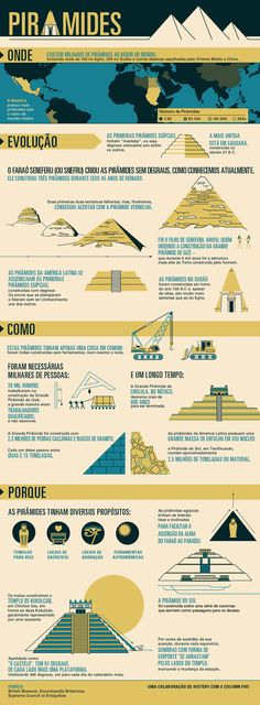 "History of Pyramids. ""Pyramids were important locations that early civilizations used as tombs for kings, sites for sacrifices, places for worship, and astronomical tools. History Class, Teaching History, World History, History Projects, European History, Art History, History Of Pyramids, Ancient History, History Of Egypt"