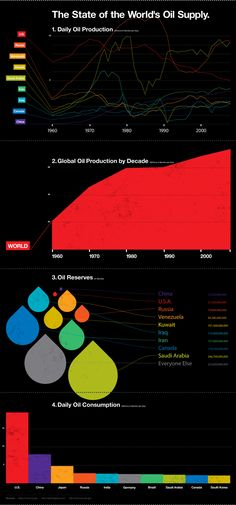 The state of the world's oil supply:  1. Daily Oil Production  2. Global Oil Production by Decade