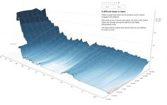 Visualizing The History Of The World's Yield Curves In Glorious 3-D   Zero Hedge