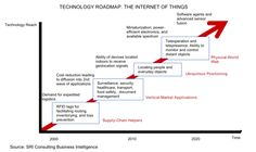 IEEE Standards Association has a number of standards Which Are Related to IoT. Here are IEEE Standards Related to Internet of Things (IoT). Knowledge Management, Inventory Management, Project Management, Internet Of Things, Sem Internet, Technology Roadmap, Technology Innovations, Power Electronics, Creativity And Innovation