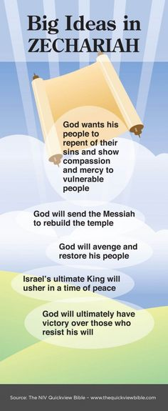 Learn about the main ideas from the book of Zechariah of the Bible. Includes the key topics learned for Bible Study. Use these key concepts while doing your own personal study in God's Word. Online Bible Study, Bible Study Tools, Scripture Study, Bible Notes, Bible Scriptures, Bible Book, Beautiful Words, Quick View Bible, Bible Knowledge