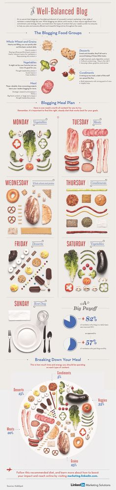 A Well-Balanced Diet for Healthy Content Marketing - INFOGRAPHIC