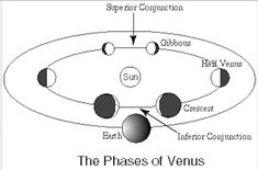 Look west after sunset to behold dazzling Venus, the sky's brightest planet shining at her brightest best in the evening sky! Venus Orbit, Moon Orbit, Visible Planets, Venus Images, September Equinox, The Moon Tonight, Brightest Planet, Waxing Gibbous, Leo Constellation