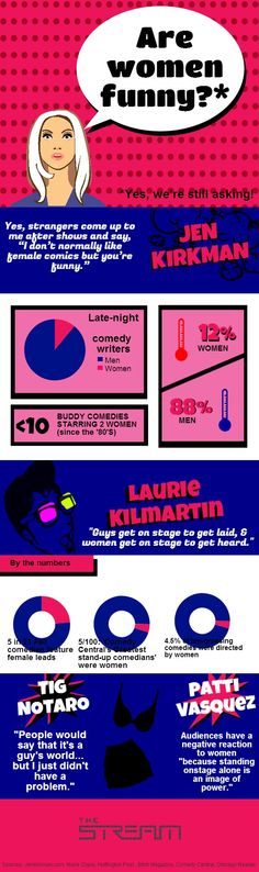 Are women funny? | Created in #free @Piktochart #Infographic Editor at www.piktochart.com