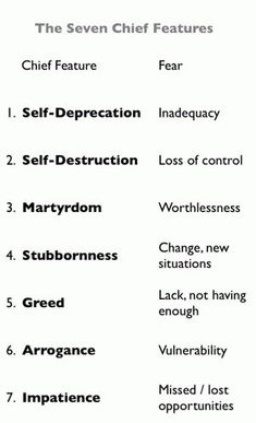 Character flaws: The seven chief features of ego: A chief feature is a dominant negative attitude, a defensive and potentially destructive pattern of thinking, feeling and acting. We all have at least one. We create it during adolescence, and thereafter it manifests as a lifelong character flaw or personality defect. Personal Developmental Quotes #Quote