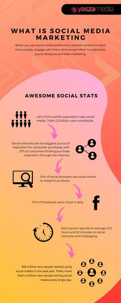Almost everyone knows what #SocialMediaMarketing is all about but not everyone can do it 🤡 effectively. Worry no more! We will show you how to execute your #marketing 🎯 goals through social media marketing. Marketing Goals, Content Marketing, Social Media Marketing, Digital Marketing, Social Media Content, Social Networks, Social Stats, Best Time To Post, What Is Social