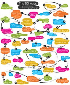 """""""Procrastination"""" by Paula Scher. From the April 2011 issue of Real Simple magazine. Paula Scher, Real Simple Magazine, Idee Diy, Branding, Data Visualization, Make Me Smile, Design Projects, Things To Think About, Typography"""