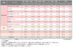 2015年4月格安スマホ通信速度調査