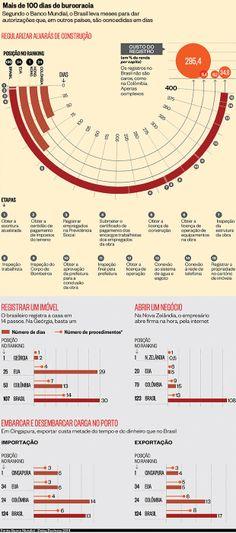 O país dos alvarás - http://epoca.globo.com/ideias/noticia/2013/12/o-pais-bdos-alvarasb.html