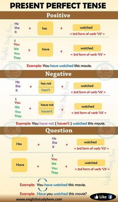 Idiom: English Idioms from A-Z with Examples English Grammar Rules, Teaching English Grammar, English Sentences, English Writing Skills, English Idioms, English Vocabulary Words, English Language Learning, English Phrases, Learn English Words