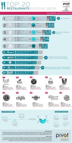 Grandi catene estere. Ecco chi sono i migliori 20 ristoranti nei social media #food #infographic #Infografía