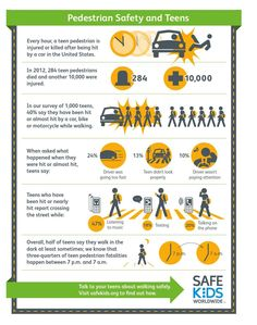 Safe Kids Worldwide, with the support of FedEx, surveyed teens ages 13 to 18 to explore walking behaviors and their experiences as pedestrians. We learned that 40 percent of teens say they have been hit or nearly hit by a car, bike or motorcycl. Road Safety Quotes, Road Traffic Safety, Health Communication, Teenage Years, Pedestrian, Work Inspiration, Child Safety, Safety Tips, Health And Safety