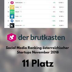 Social Media Ranking österreichischer Startups November 2018  Letztes Ranking des Jahres: Hier findet ihr das Social Media Ranking österreichischer Startups für den Monat November. November, Monat, Periodic Table, Social Media, Amazing, Psychics, November Born, Periotic Table, Social Networks