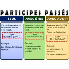 Participes passés How To Teach Grammar, Teaching Grammar, Teaching Resources, French Verbs, French Grammar, French Class, French Lessons, Learn To Speak French, French Language Learning