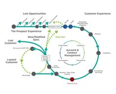 Unique approach to 'engineering' your customer experience. Design Ios, Web Design Trends, Graphic Design, Experience Map, Customer Experience, Kaizen, Design Thinking, Service Blueprint, Process Map