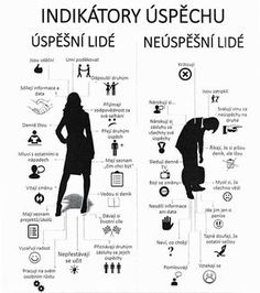 Úspešní a neúspešní lidé School Motivation, I School, Better Life, Motivation Inspiration, Self Improvement, Good To Know, Personal Development, Karma, Wisdom