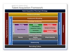 Great Talent Acquisition and Recruiting framework by Bersin & Assoc.--employment branding, candidate audiences and relationships, metrics and more. Would love to see this tie into preboarding, onboarding and employee engagement in an HRIS and HR portal