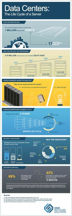 Infographic: The life cycle of a server    Servers don't live that long, so what happens to them when their work is done? Check out this infographic's numbers on data center servers and their average lifespan.