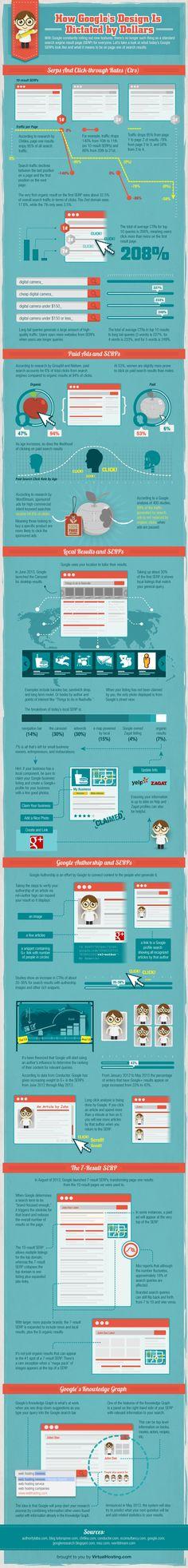 I cambiamenti nel design di Google: migliora la user experience oppure il profitto?