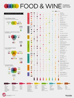 Learn the advanced #food and #wine #pairing method with this amazing chart by Wine Folly.