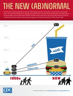 When you see how much difference there is in American food portion sizes from the 1950s to today, the visual is a little jarring. No wonder we're all so fat. Thanks, CDC!