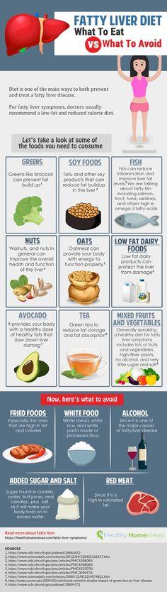 Fatty Liver Symptoms: How to React?