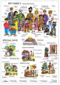 Forum | ________ Learn English | Fluent LandEnglish Vocabulary: Family | Fluent Land