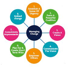 Image result for change management process