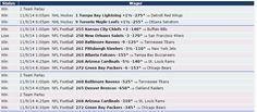 Grandes ganacias en #NFL ayer!!! Si quieres saber cómo nos fue el 9/11 con Zcode mira estas apuestas, realizadas con las predicciones del sistema. Ingresa y comienza a ganar www.newsystem.me/... #Pronosticosdeportivos #prediccionesdeportivas #deportes #apuestas #loteria #Sportbooks #gambling #College #NHL #Soccer #NFL #Europe #Futbol