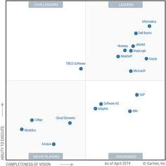 Magic Quadrant for Enterprise Integration Platform as a Service Application Design, Application Development, Platform As A Service, Cloud Computing, Ipa, Cool Things To Make, Microsoft, Bar Chart